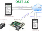 Product_map_ostello