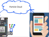 Particlecloud